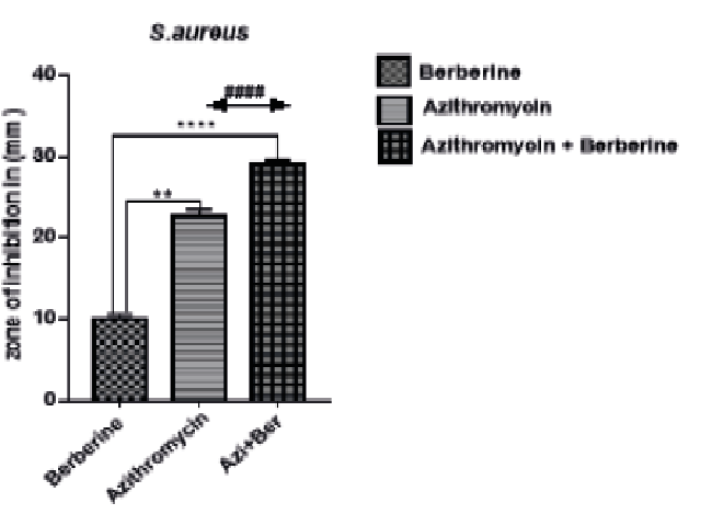 Effect of treatment on zone of inhibition against S. aureus